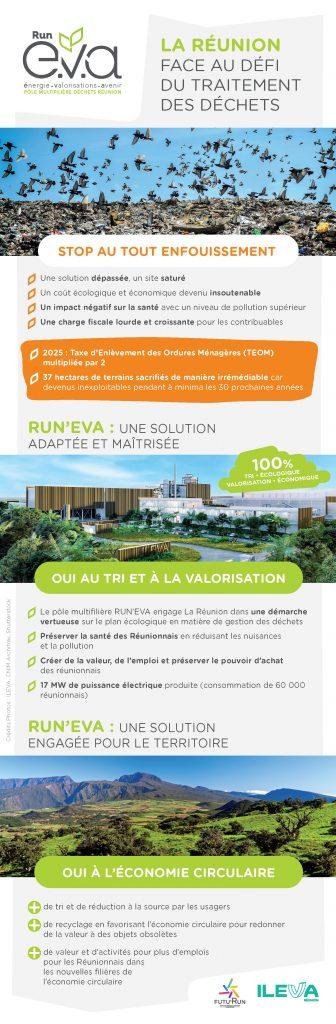 """""""Run e.v.a La Réunion face au défi du traitement des déchets"""".  paru le mardi 28 mai 2019 dans le QUOTIDIEN et le JIR."""